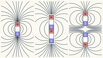 Illustration of the magnetic fields for several magnets.